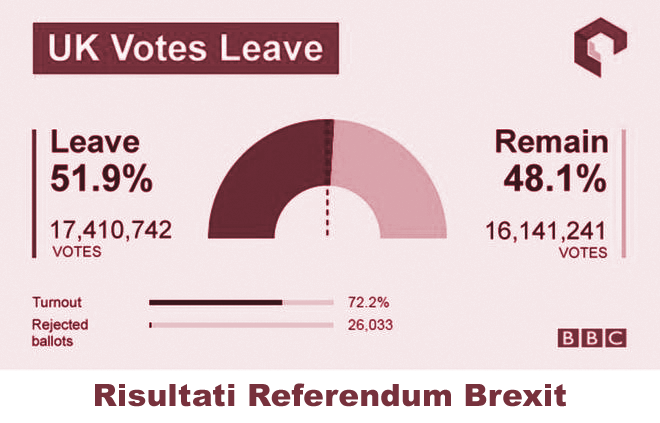 Risultato referendum brexit